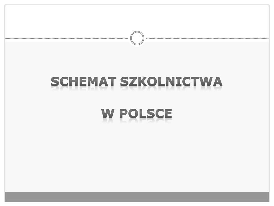 SCHEMAT SZKOLNICTWA W POLSCE
