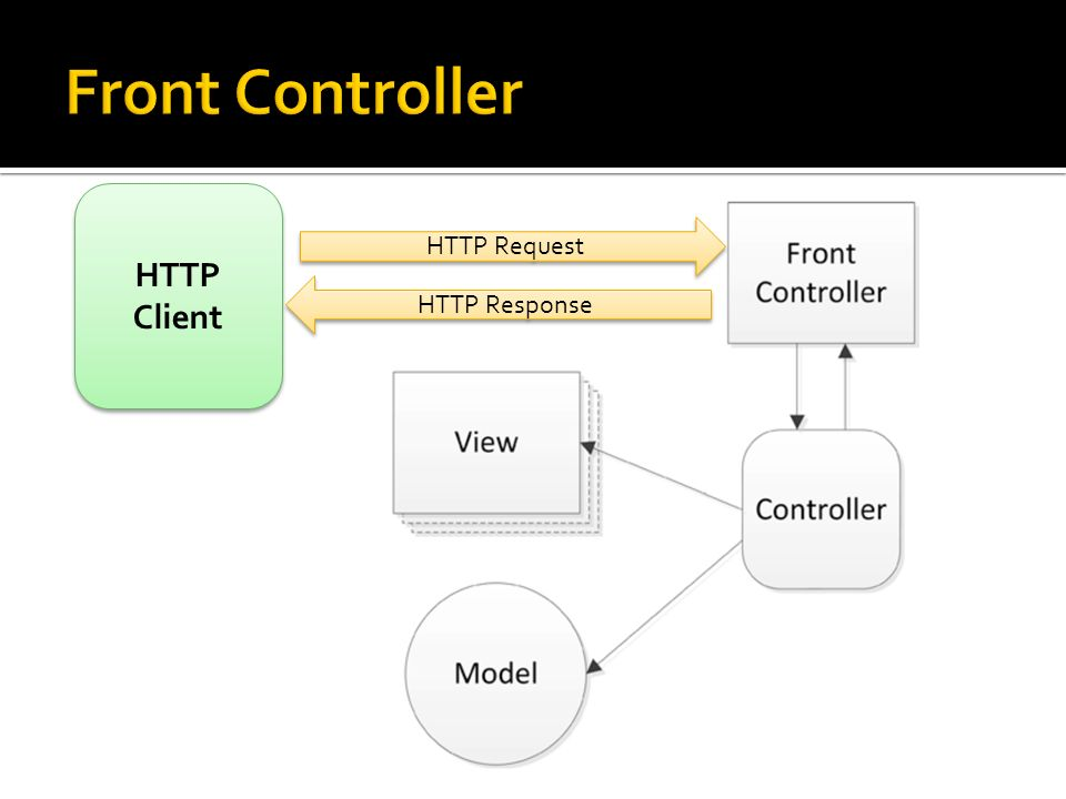 Front Controller HTTP Client HTTP Request HTTP Response
