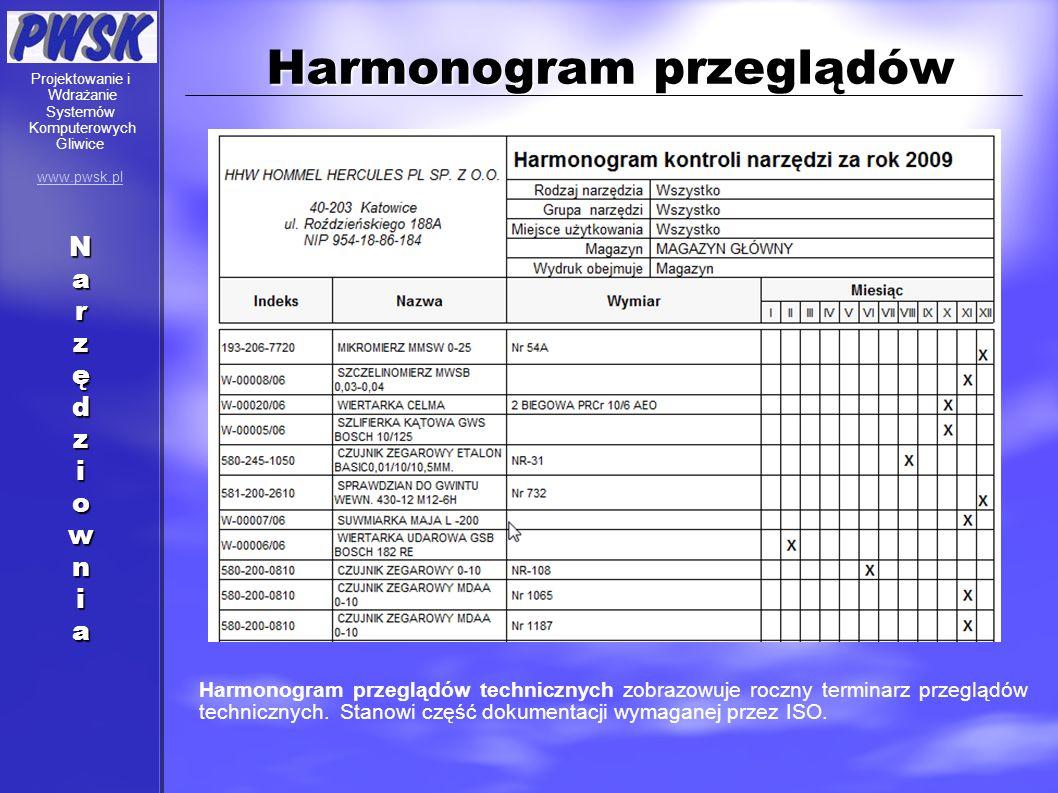 Harmonogram przeglądów