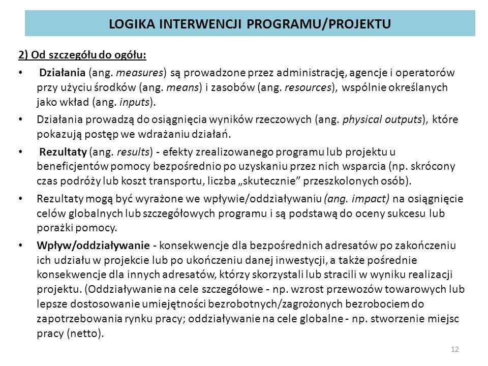 LOGIKA INTERWENCJI PROGRAMU/PROJEKTU