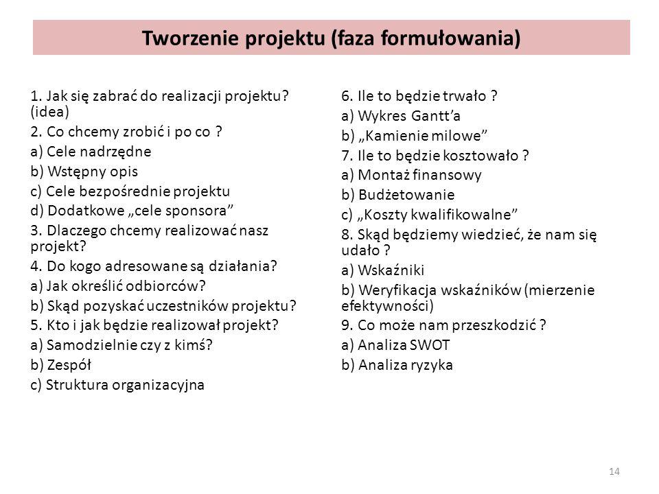Tworzenie projektu (faza formułowania)