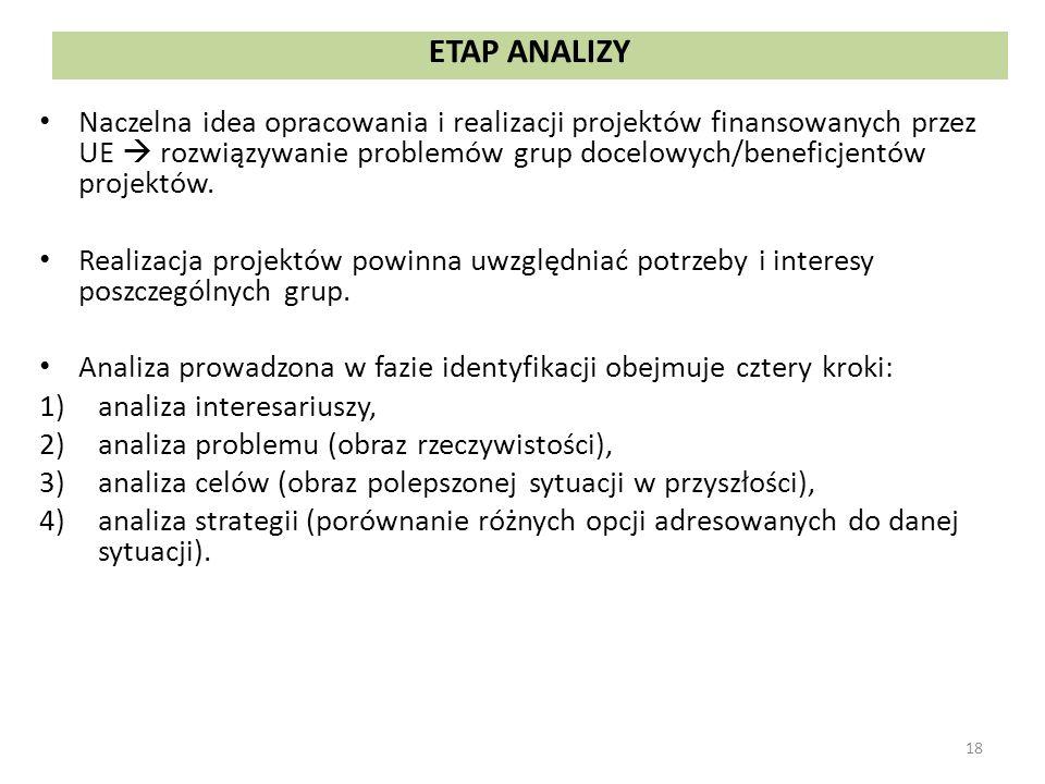Analiza prowadzona w fazie identyfikacji obejmuje cztery kroki: