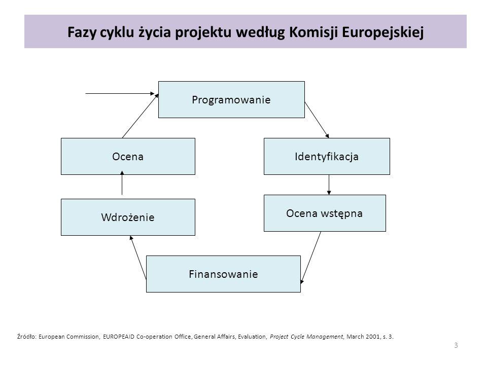 Fazy cyklu życia projektu według Komisji Europejskiej