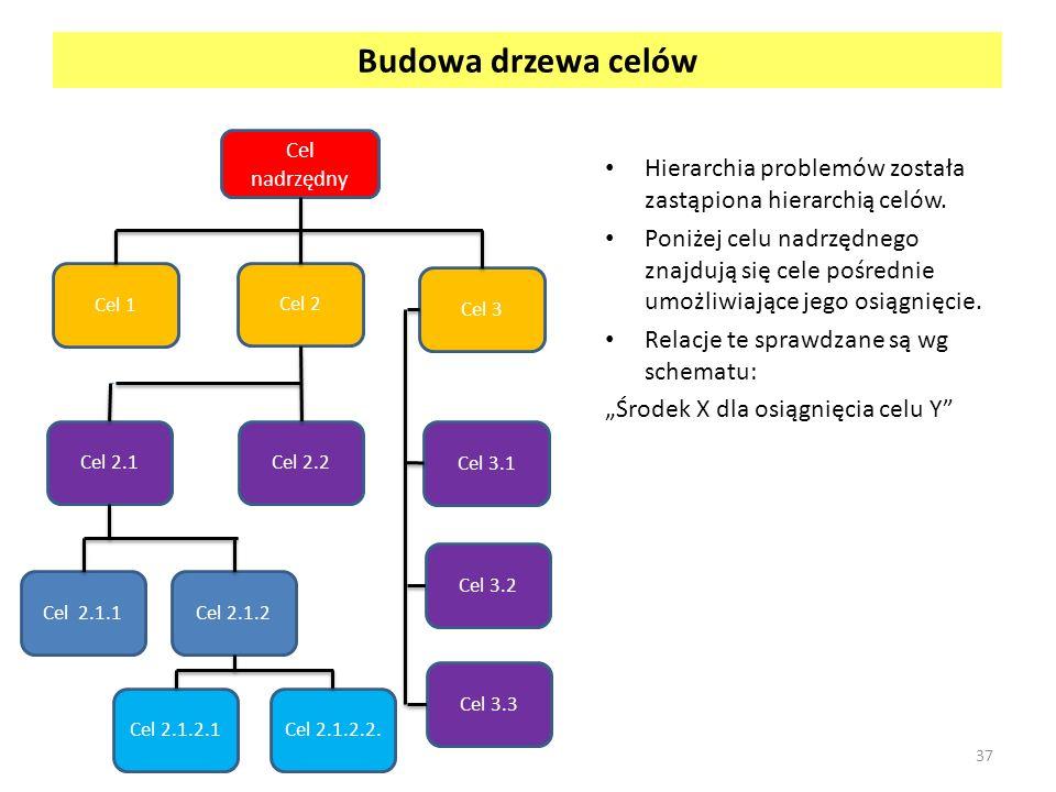 Budowa drzewa celów Cel nadrzędny. Hierarchia problemów została zastąpiona hierarchią celów.