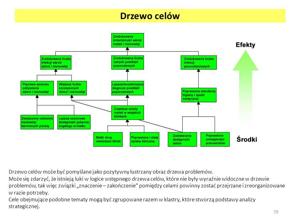 Drzewo celów Drzewo celów może być pomyślane jako pozytywny lustrzany obraz drzewa problemów.