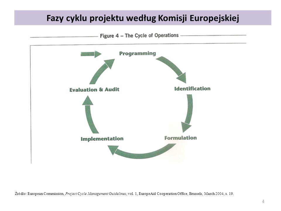 Fazy cyklu projektu według Komisji Europejskiej