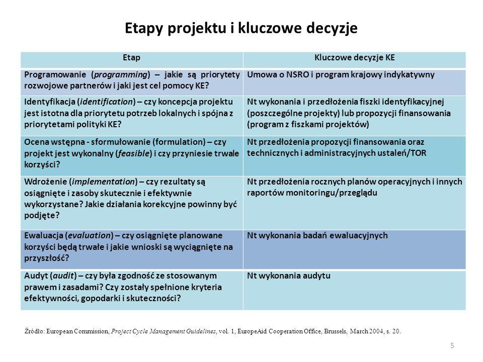 Etapy projektu i kluczowe decyzje