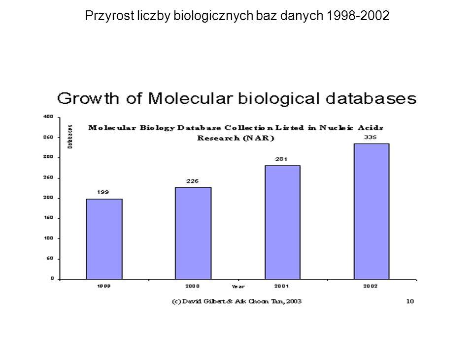 Przyrost liczby biologicznych baz danych 1998-2002