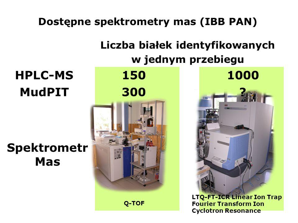 Dostępne spektrometry mas (IBB PAN) Liczba białek identyfikowanych