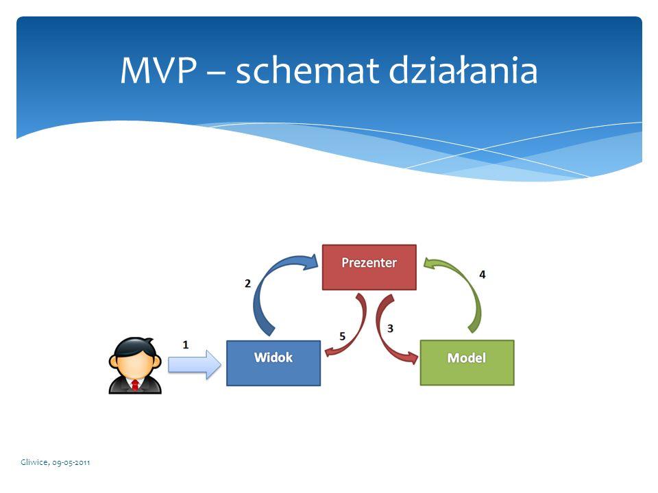 MVP – schemat działania