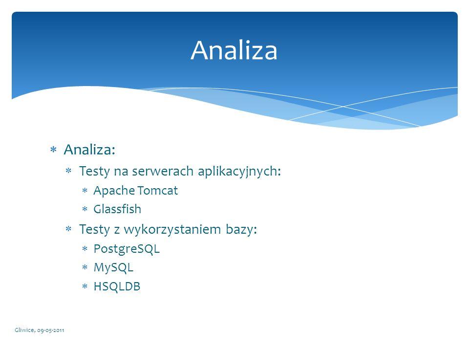 Analiza Analiza: Testy na serwerach aplikacyjnych: