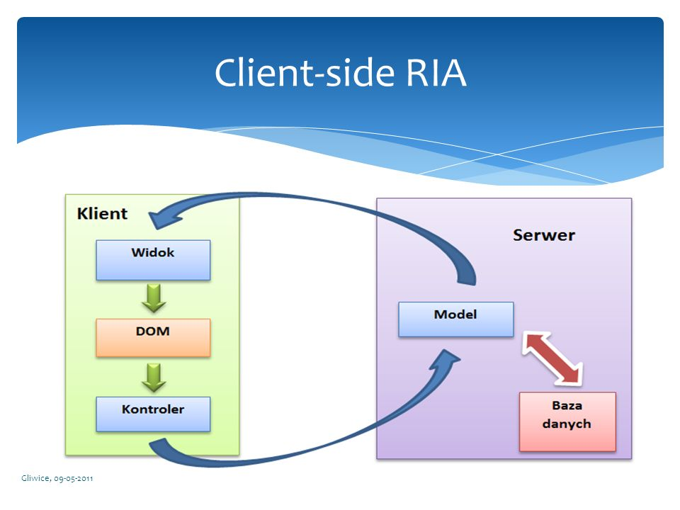 Client-side RIA Gliwice, 09-05-2011
