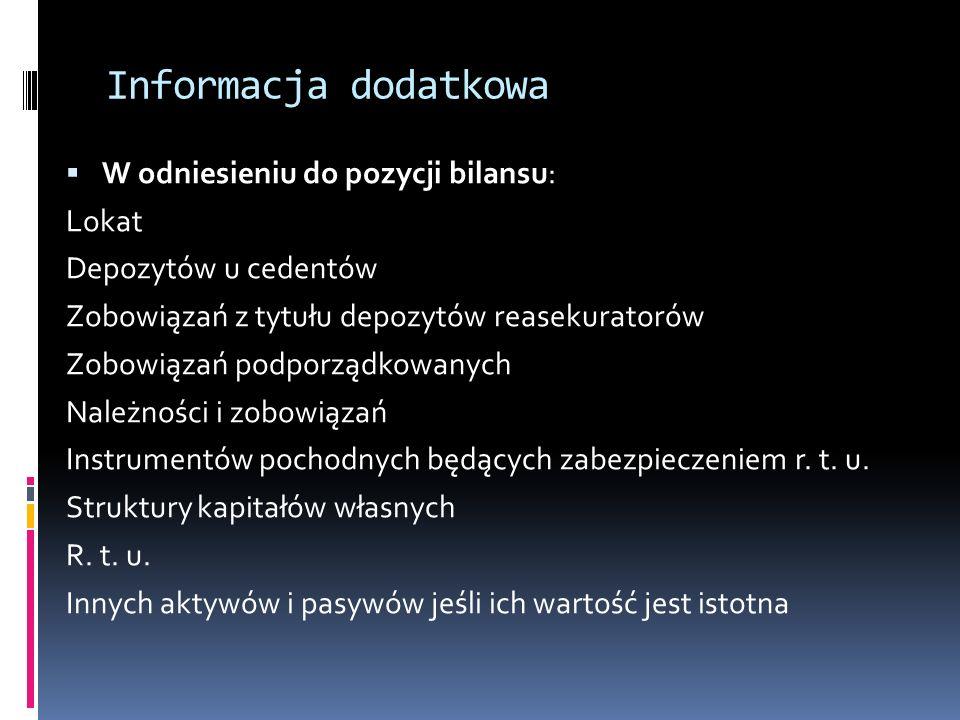 Informacja dodatkowa W odniesieniu do pozycji bilansu: Lokat