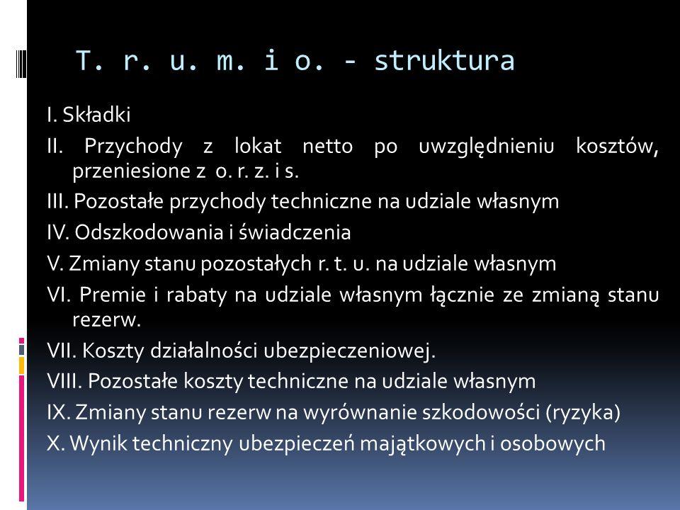 T. r. u. m. i o. - struktura I. Składki