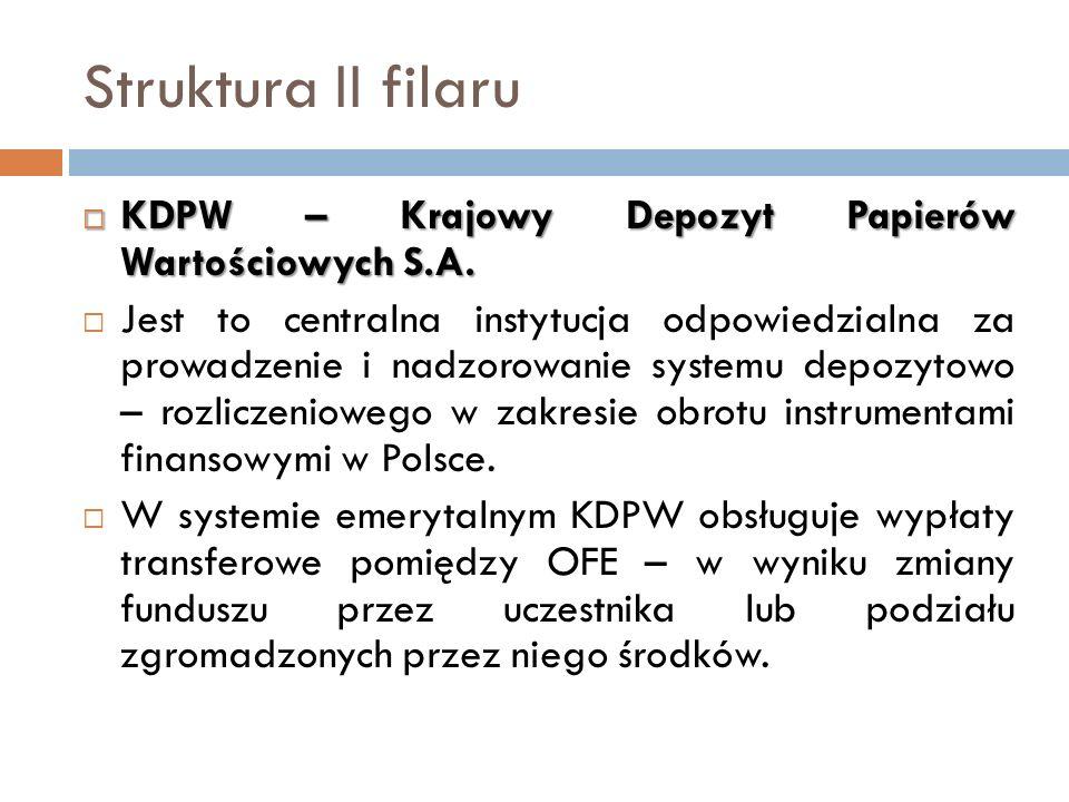 Struktura II filaru KDPW – Krajowy Depozyt Papierów Wartościowych S.A.