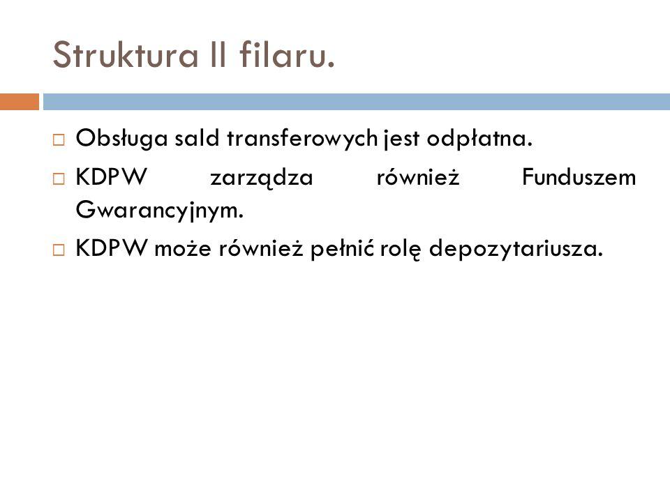 Struktura II filaru. Obsługa sald transferowych jest odpłatna.