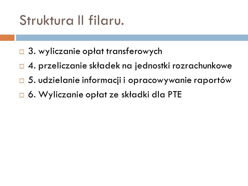 Struktura II filaru. 3. wyliczanie opłat transferowych