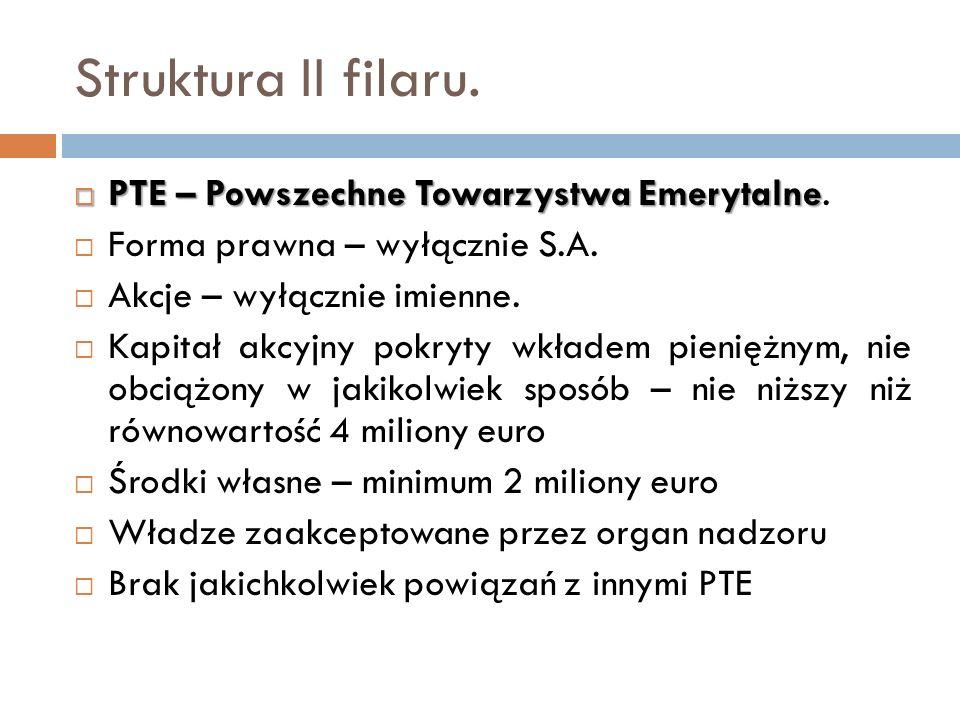 Struktura II filaru. PTE – Powszechne Towarzystwa Emerytalne.