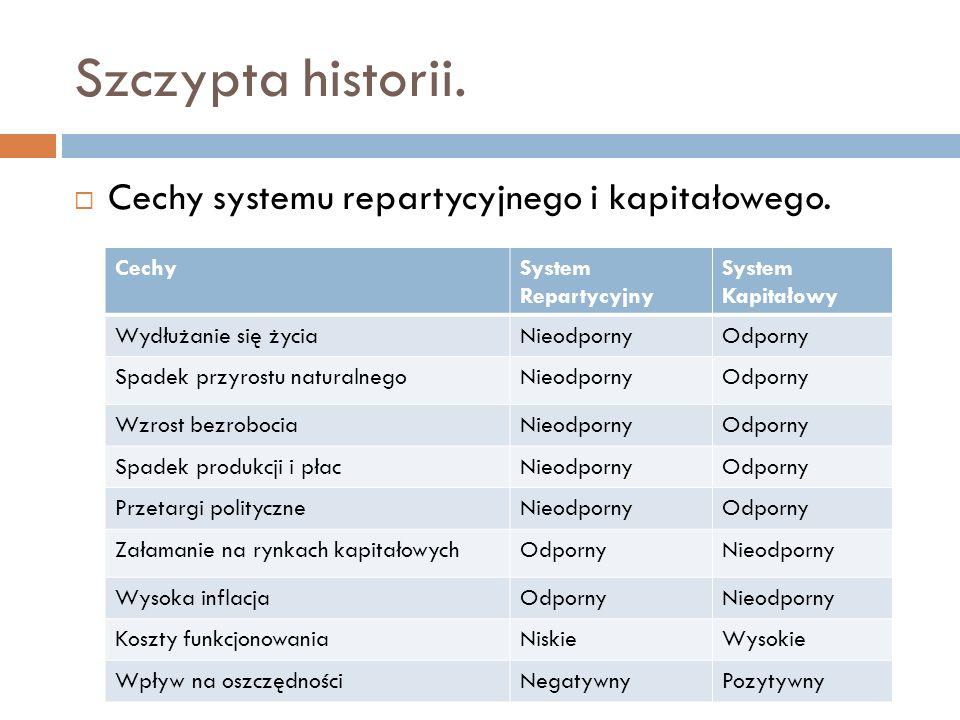 Szczypta historii. Cechy systemu repartycyjnego i kapitałowego. Cechy