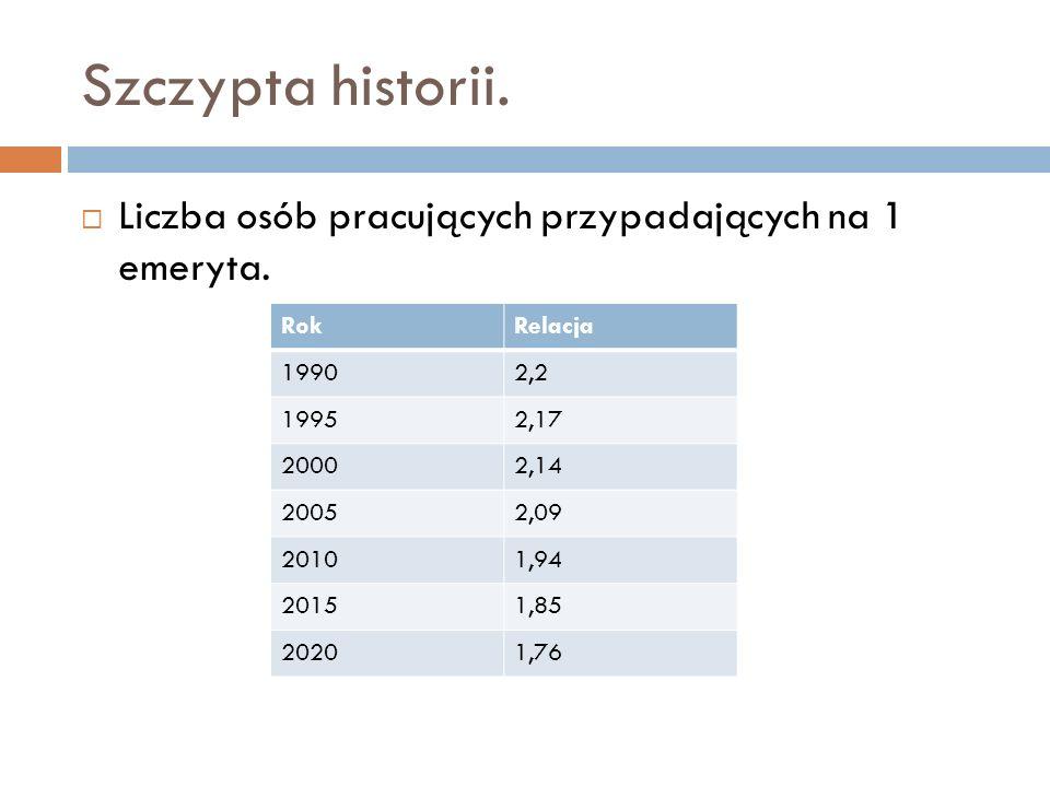 Szczypta historii. Liczba osób pracujących przypadających na 1 emeryta. Rok. Relacja. 1990. 2,2.