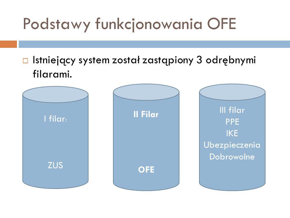 Podstawy funkcjonowania OFE