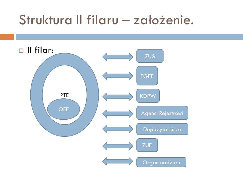 Struktura II filaru – założenie.