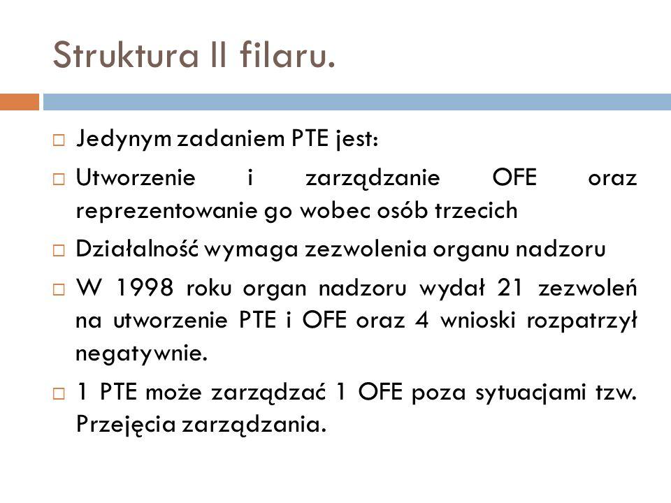 Struktura II filaru. Jedynym zadaniem PTE jest: