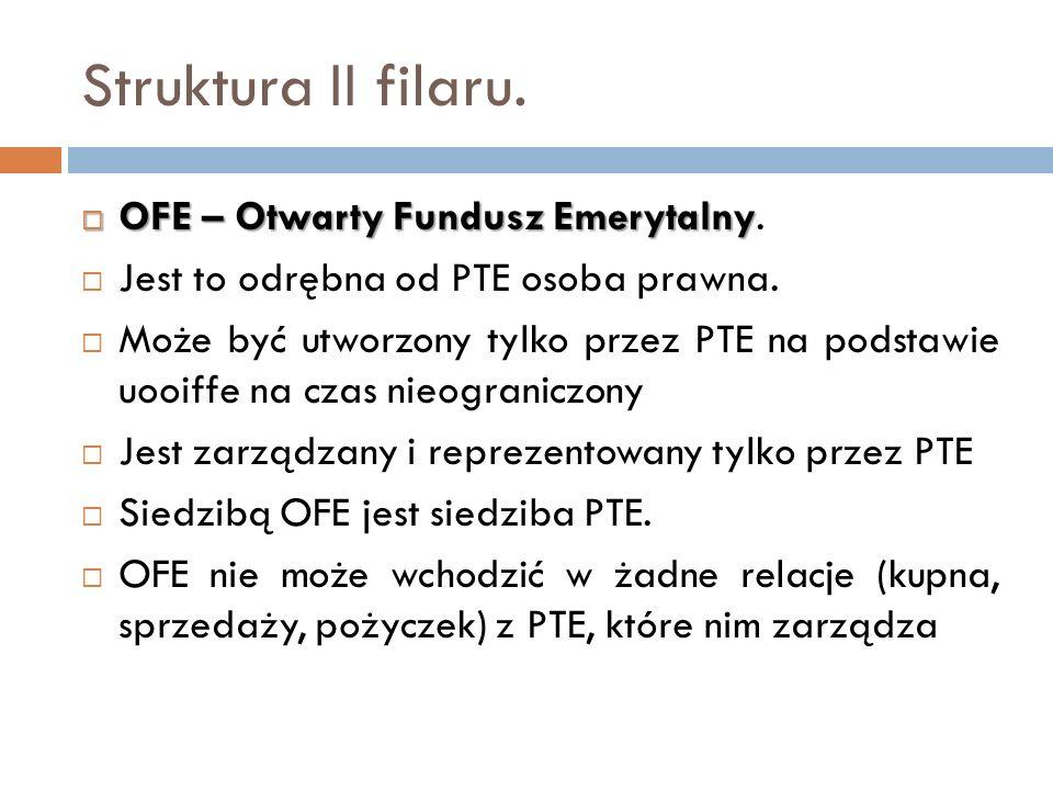 Struktura II filaru. OFE – Otwarty Fundusz Emerytalny.
