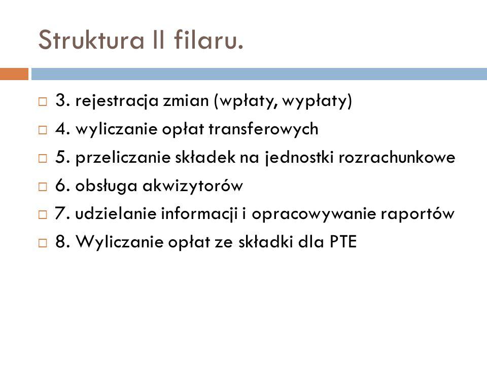 Struktura II filaru. 3. rejestracja zmian (wpłaty, wypłaty)