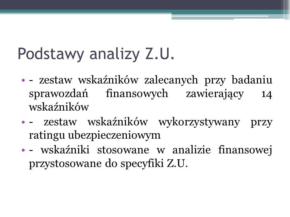 Podstawy analizy Z.U. - zestaw wskaźników zalecanych przy badaniu sprawozdań finansowych zawierający 14 wskaźników.