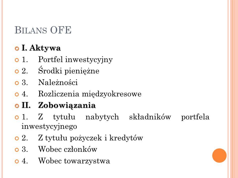 Bilans OFE I. Aktywa 1. Portfel inwestycyjny 2. Środki pieniężne
