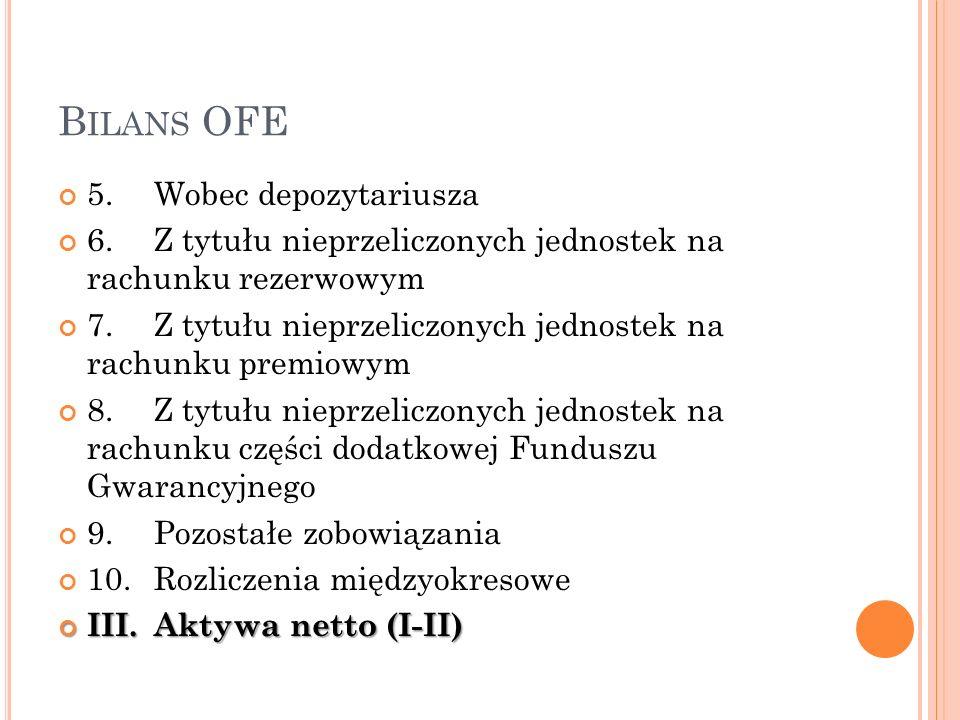 Bilans OFE 5. Wobec depozytariusza