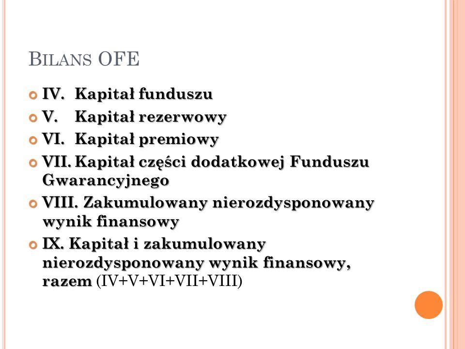 Bilans OFE IV. Kapitał funduszu V. Kapitał rezerwowy