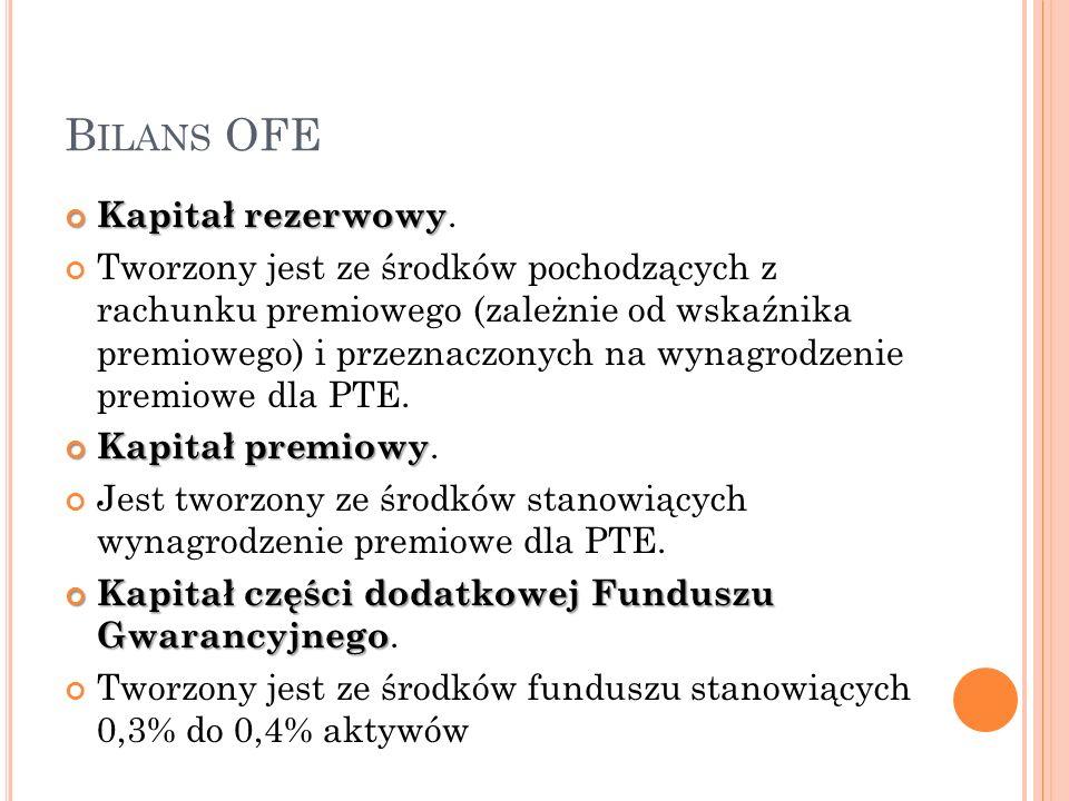 Bilans OFE Kapitał rezerwowy.