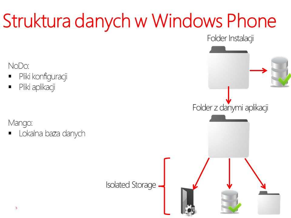 Struktura danych w Windows Phone