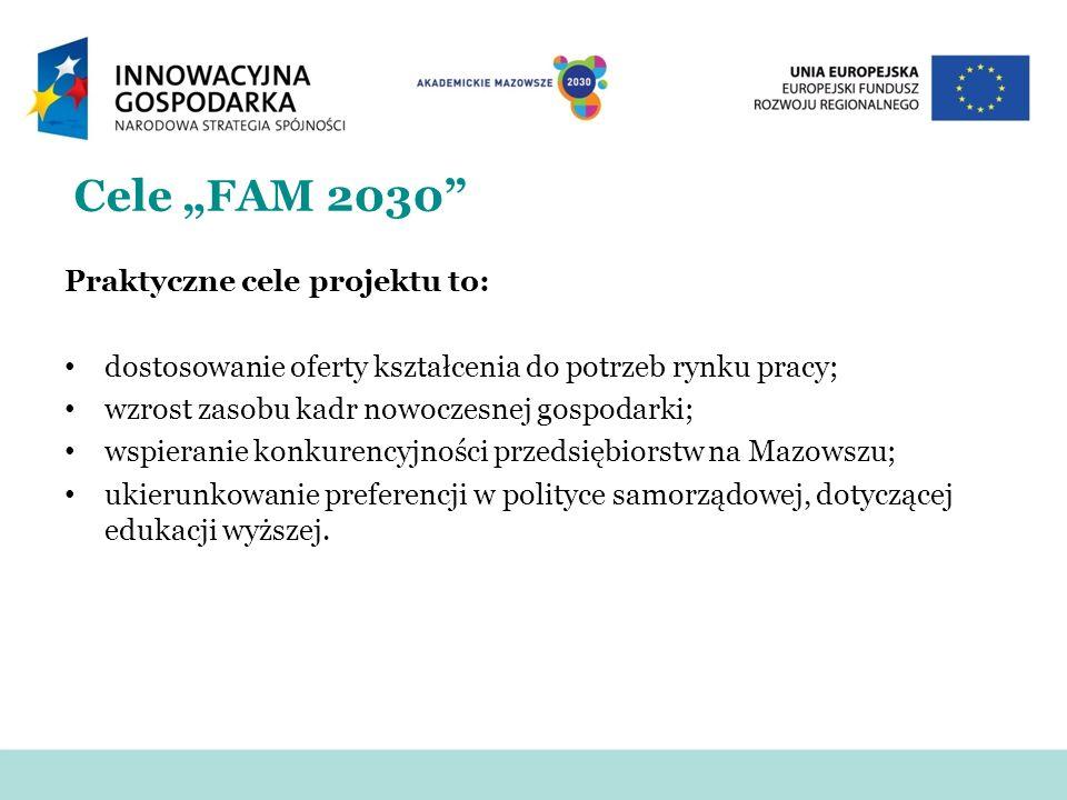 """Cele """"FAM 2030 Praktyczne cele projektu to:"""