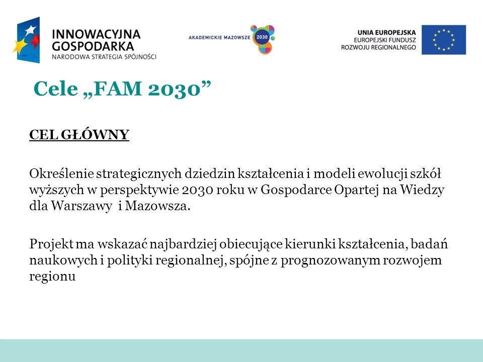 """Cele """"FAM 2030"""