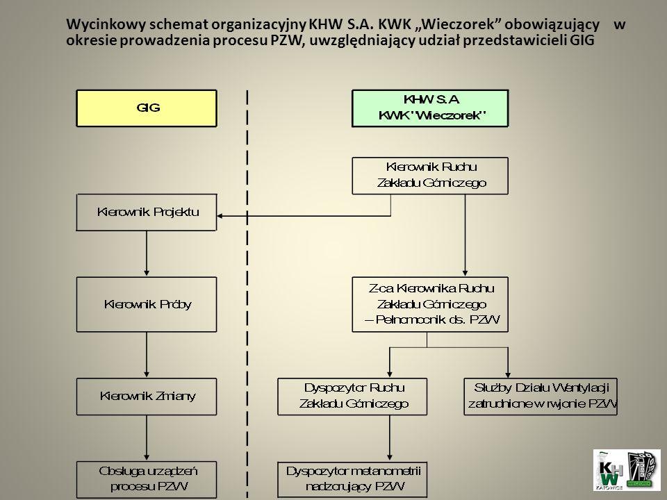Wycinkowy schemat organizacyjny KHW S. A