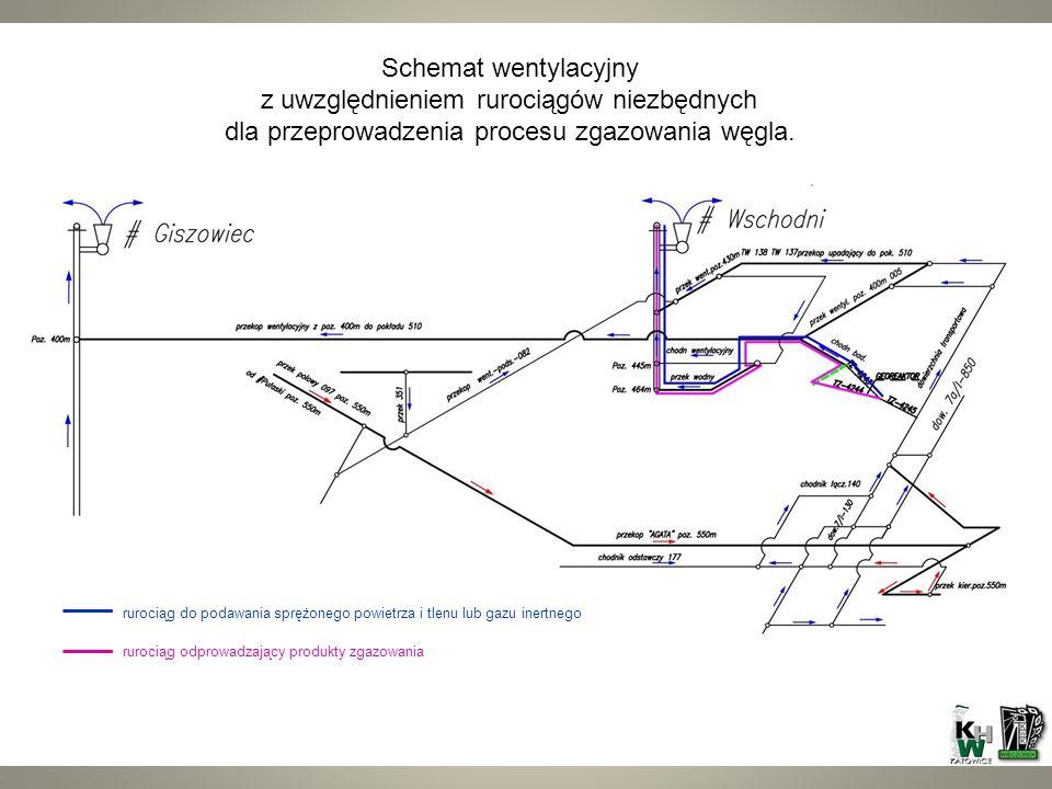Schemat wentylacyjny z uwzględnieniem rurociągów niezbędnych dla przeprowadzenia procesu zgazowania węgla.