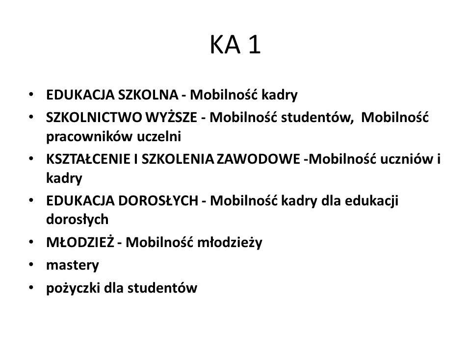 KA 1 EDUKACJA SZKOLNA - Mobilność kadry