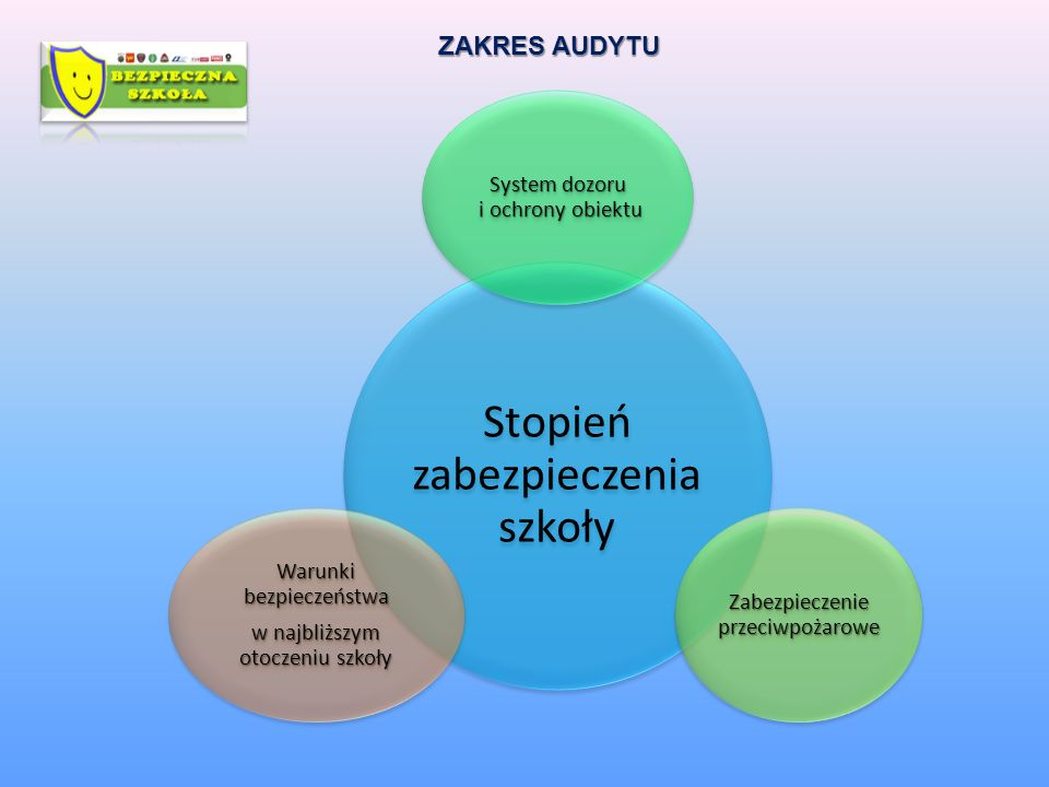 ZAKRES AUDYTU System dozoru i ochrony obiektu