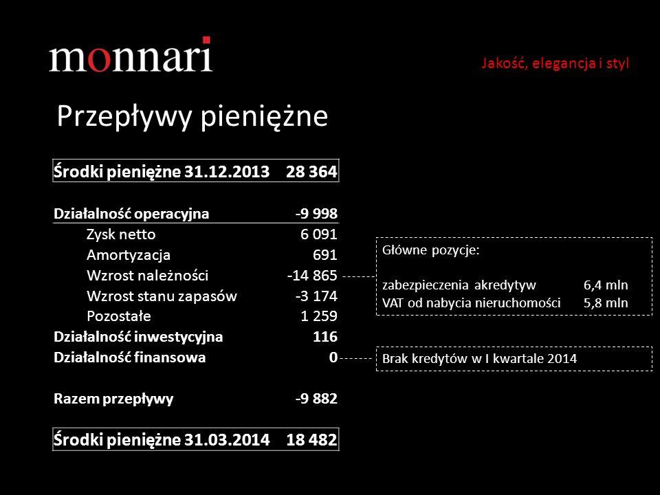 Przepływy pieniężne Środki pieniężne 31.12.2013 28 364