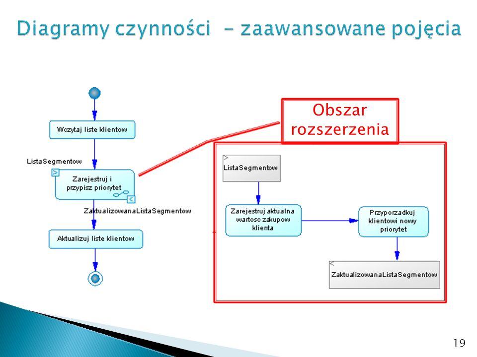 Diagramy czynności - zaawansowane pojęcia
