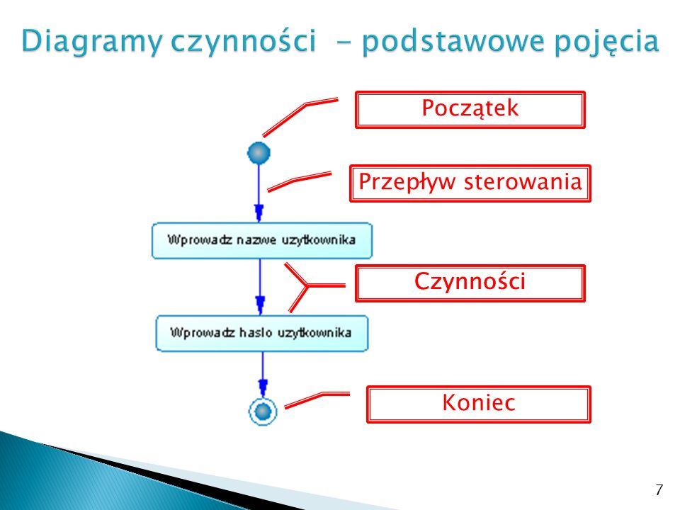Diagramy czynności - podstawowe pojęcia
