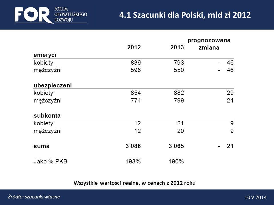 4.1 Szacunki dla Polski, mld zł 2012