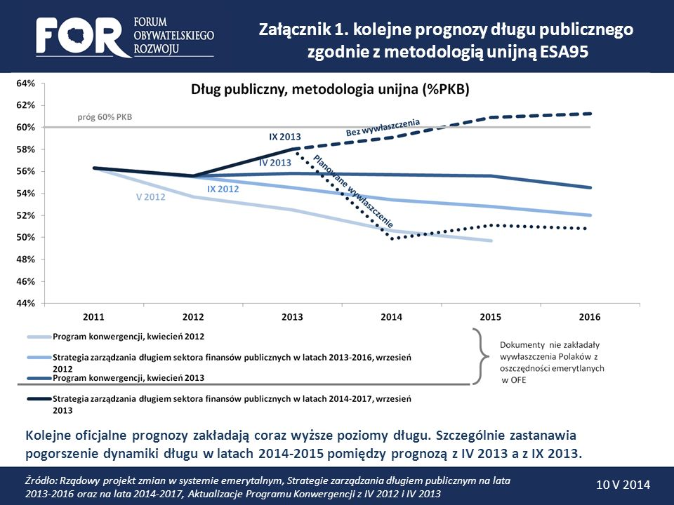 Załącznik 1. kolejne prognozy długu publicznego zgodnie z metodologią unijną ESA95