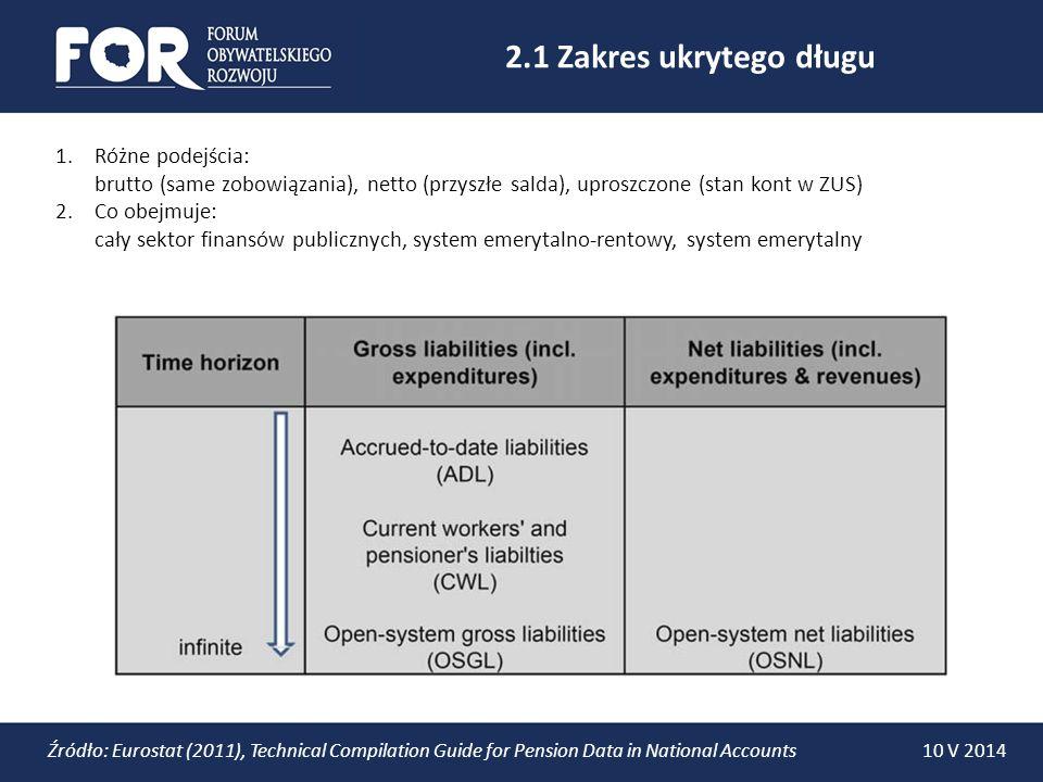 2.1 Zakres ukrytego długu Różne podejścia: brutto (same zobowiązania), netto (przyszłe salda), uproszczone (stan kont w ZUS)