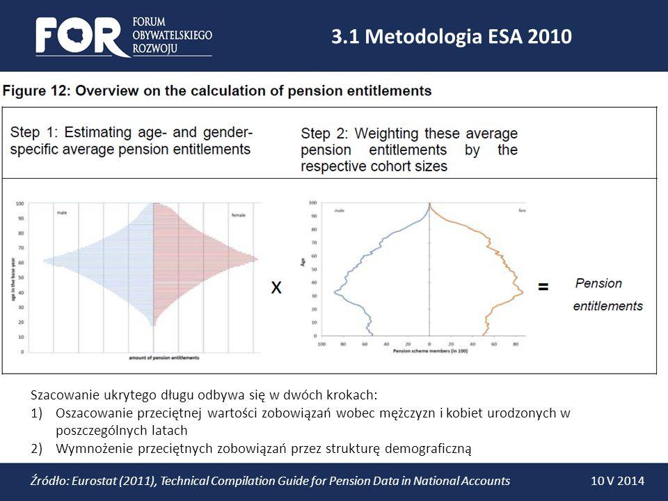 3.1 Metodologia ESA 2010 Szacowanie ukrytego długu odbywa się w dwóch krokach: