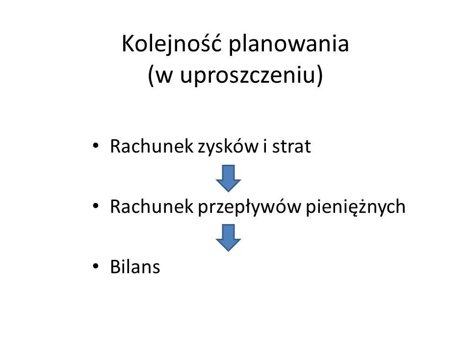 Kolejność planowania (w uproszczeniu)