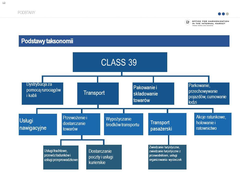 CLASS 39 Podstawy taksonomii Transport Usługi nawigacyjne